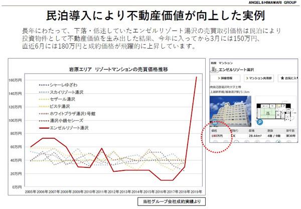 民泊導入により不動産価値が向上した実例