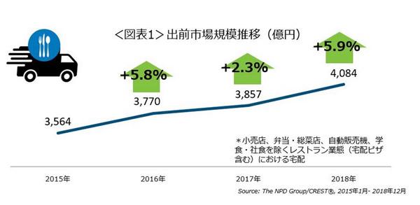 外食・中食における出前市場規模の推移